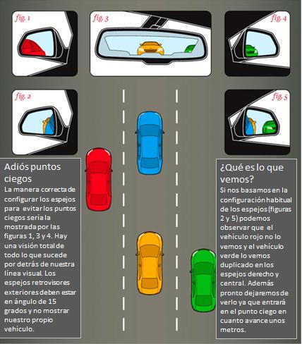 La forma correcta de colocar los espejos en tu auto for Espejo para ver al bebe en el auto